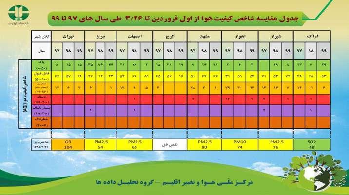 جدول مقايسه شاخص كيفيت هوا از اول فروردين تا 26 خرداد طي سال هاي 97 تا 99