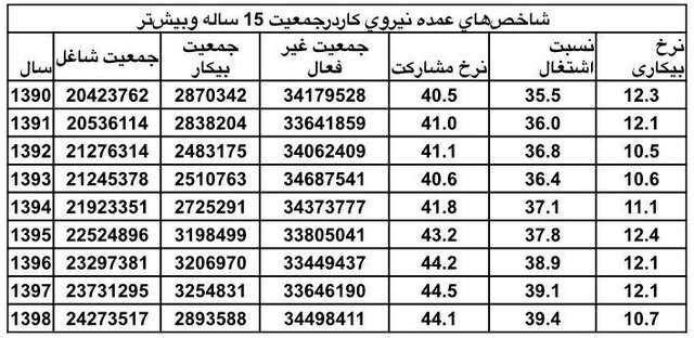 اوضاع اشتغال و بیکاری ایرانیها در ۸ سال گذشته