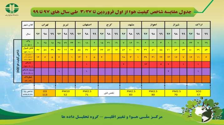 جدول مقایسه شاخص کیفیت هوا از اول فروردین تا ۲۷ خرداد ماه  طی سال های ۹۷ تا ۹۹