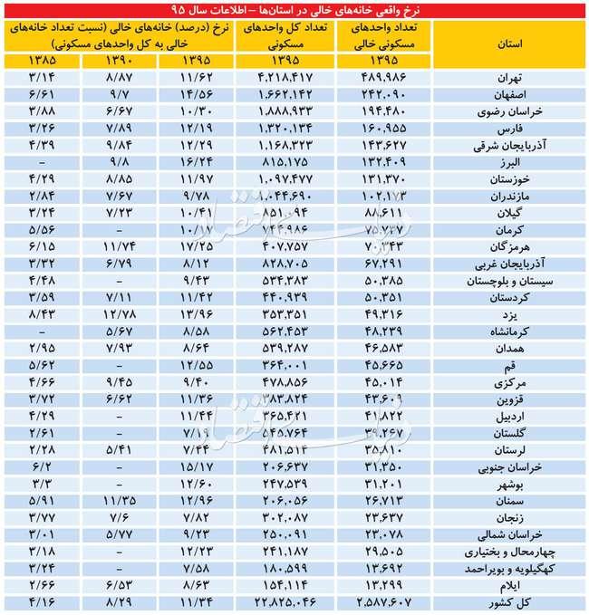 در هر استان ایران چندخانه خالی وجوددارد؟