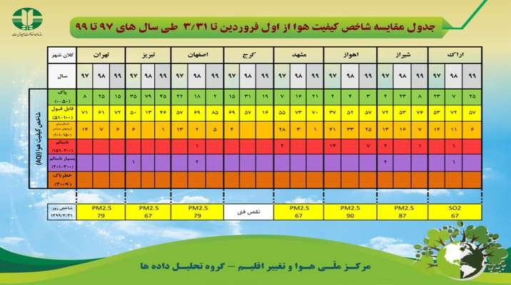 جدول مقایسه شاخص کیفیت هوا از اول فروردین تا ۳۱ خرداد طی سال های ۹۷ تا ۹۹