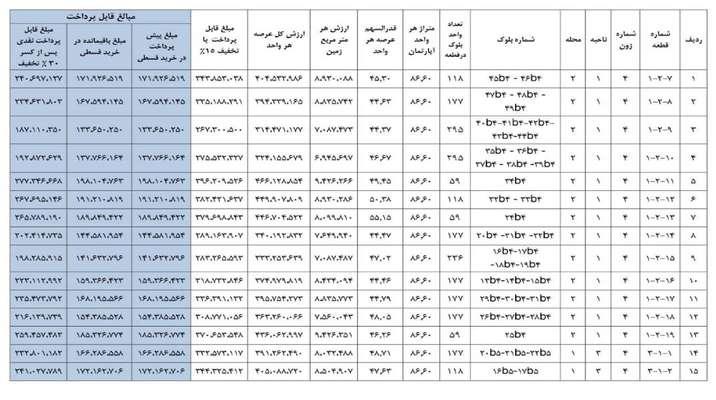 فروش عرصه مسکن مهر پردیس با نرخ سال ۹۸ تا پایان تیرماه تمدید شد