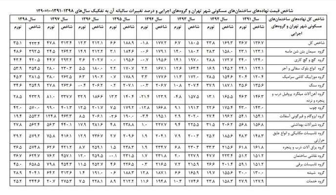 مصالح ساختمانی چقدر خانه را در تهران گران کرد؟