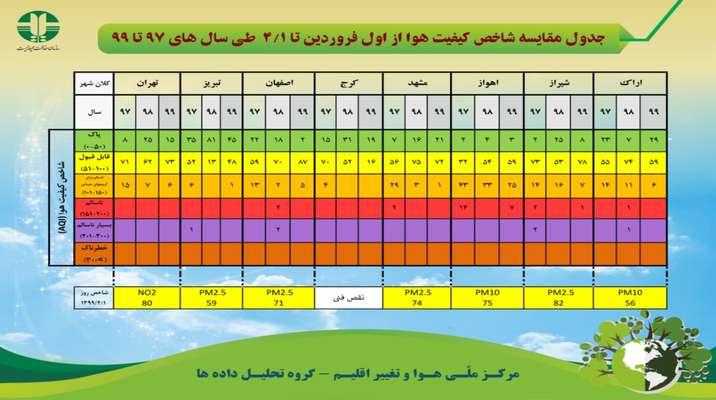 جدول مقایسه شاخص کیفیت هوا از اول فروردین تا اول تیرماه طی سال های ۹۷ تا ۹۹