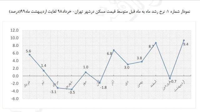 بررسی رشد قیمت مسکن در یک سال اخیر