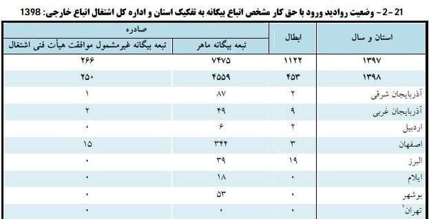 بهرهمندی اتباع افغان از حمایتهای بیمهای ایران