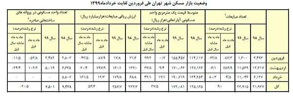میانگین قیمت مسکن در تهران به ۱۹ میلیون تومان رسید/ افزایش ۸۰ درصدی معاملات+جدول