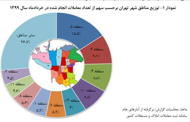 بررسی بازار مسکن در مناطق ۲۲گانه تهران