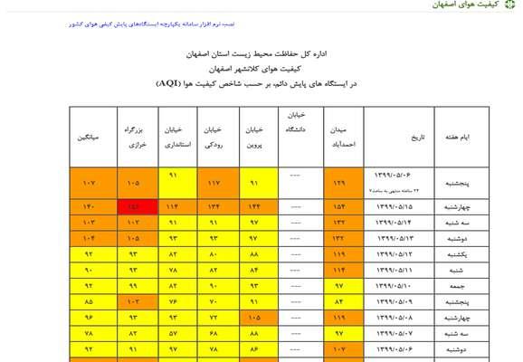 وضعیت کیفی هوای اصفهان، کاشان و نجفآباد ناسالم برای گروه های حساس است