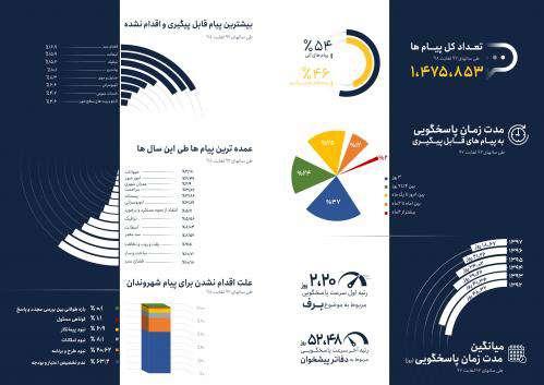 ثبت یک میلیون و ۴۷۵ هزار درخواست مردمی در ۱۳۷ مشهد