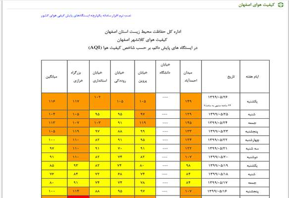وضعیت کیفی هوای شهرستان اصفهان، ناسالم برای گروه های حساس است