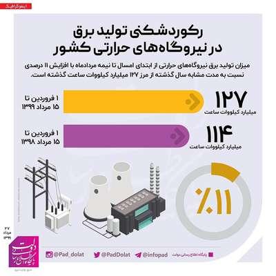رکوردشکنی تولید برق در نیروگاههای حرارتی کشور