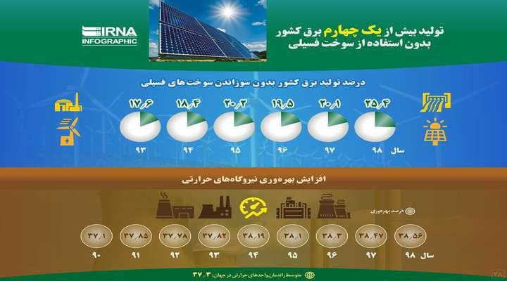 راندمان نیروگاههای حرارتی کشور به ۳۸.۵۶ درصد رسید/ یک چهارم برق کشور بدون استفاده از سوختهای فسیلی تولید شد