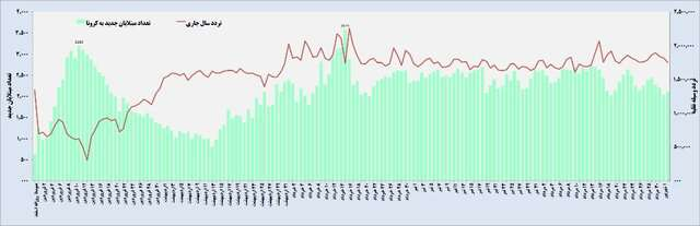 آمار کرونا بازهم از نردبان سفرهای مردم بالا میرود؟