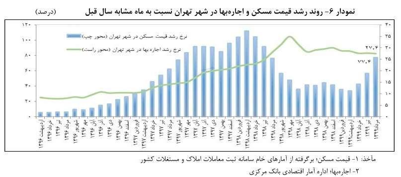 اجاره بها در تهران چقدر افزایش یافت؟