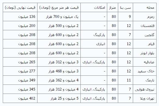 قیمت آپارتمانهای ۸۰ متری قدیمی در تهران