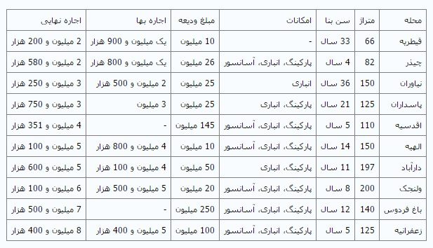 نرخ اجارهبها در توسعه یافتهترین منطقه تهران + جدول