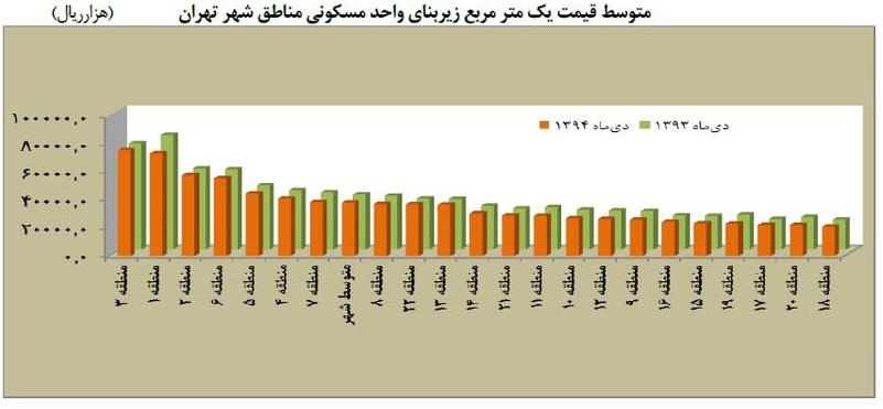 گرانترین و ارزانترین خانهها در مناطق تهران