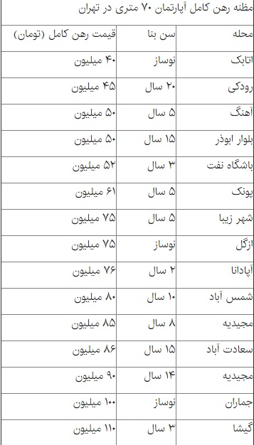 نگاهی به نرخ رهن آپارتمان های ۷۰ متری در تهران