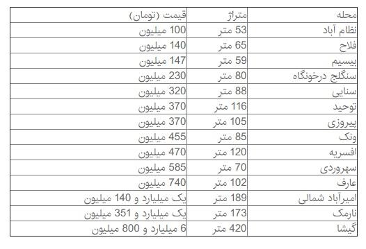 روزنه های کمنور معاملات املاک کلنگی تهران+ قیمت