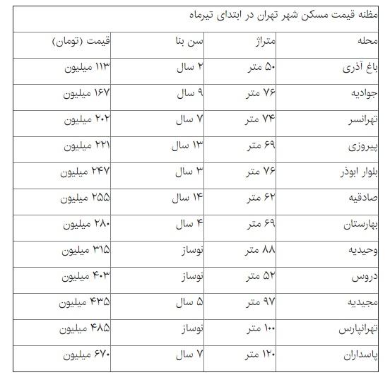 جنبش کم اثر بازار مسکن تهران + قیمت