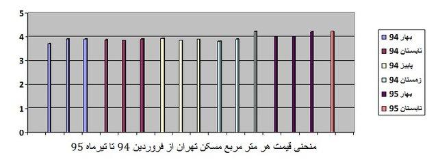 منحنی ۱۶ ماهه قیمت مسکن تهران