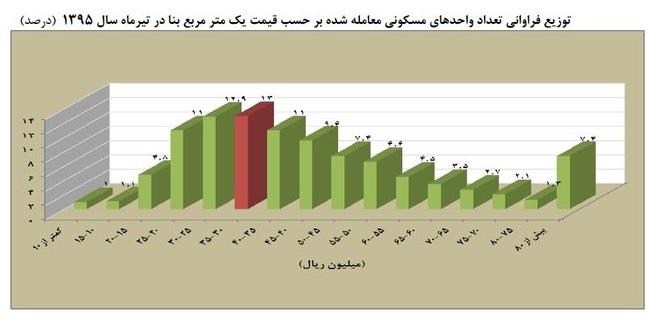 بهبود بازار آپارتمانهای لوکس در تهران