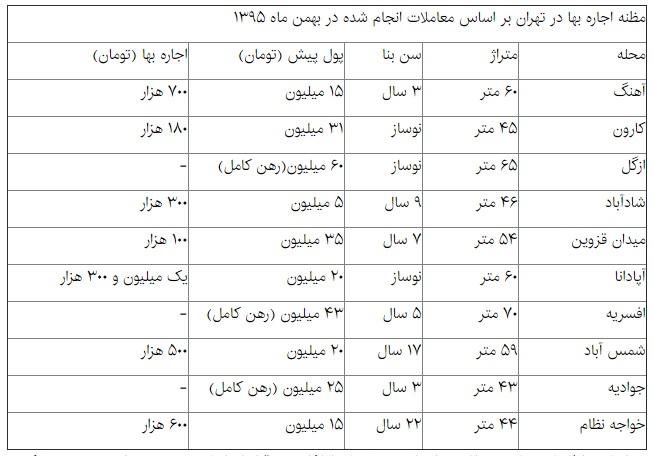 بازار اجاره آپارتمانهای کوچک تهران +جدول