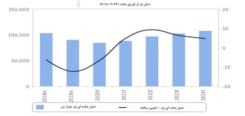 مشروح گزارش فیچ از بخش حمل و نقل بار ایران؛ رشد سالانه ۵.۲ درصدی حمل و نقل جاده ای تا ۲۰۲۹