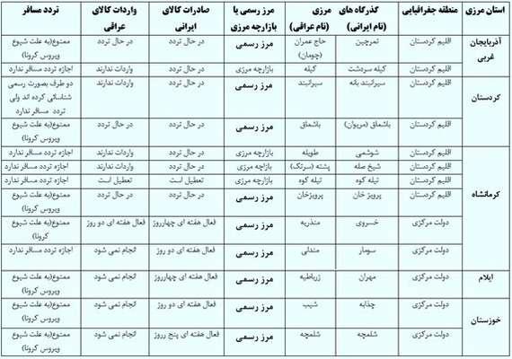 آخرین وضعیت مرزهای تجاری و مسافری ایران و عراق / کدام عراقیها میتوانند وارد ایران شوند؟