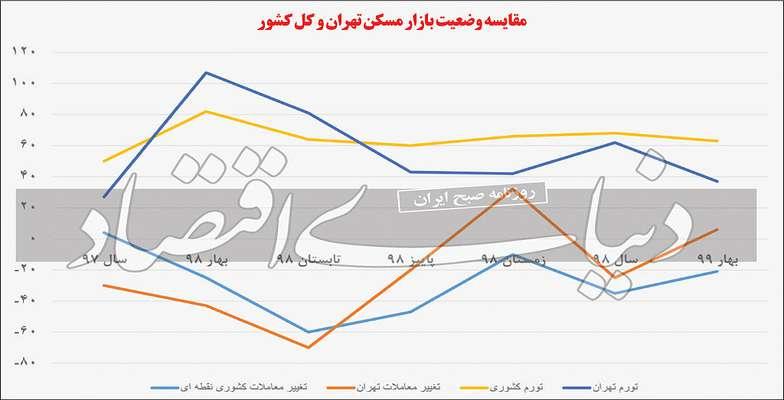 املاک شهرها در تعقیب تهران