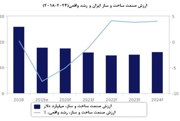 موسسه تحقیقاتی فیچ معتقد است: رشد ساختوساز ایران از سال ۲۰۲۲ شروع خواهد شد