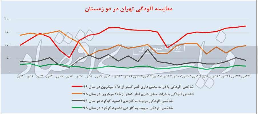 آلودهترین روز تهران