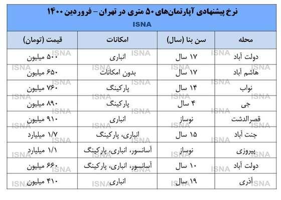 بازار خانههای ۵۰ متری در تهران+ قیمت