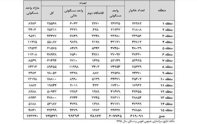 نگاهی بر وضعیت بازار مسکن در اصفهان؛ وجود ۱۰۰ هزار مسکن خالی در اصفهان