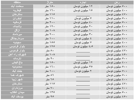 قیمتهای عجیب برای اجاره مسکن در تهران