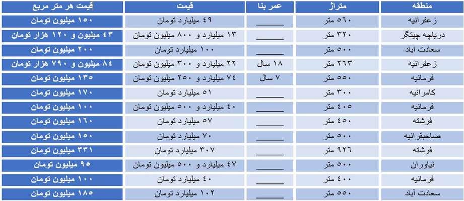 پنت هاوس های ۱۰۰ میلیاردی در تهران!