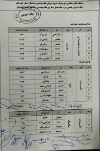 اعلام نتایج انتخابات هیات مدیره نظام مهندسی خوزستان