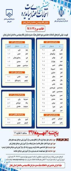 فهرست نهایی نامزدهای انتخابات هشتمین دوره اعضای هیئت مدیره سازمان نظام مهندسی ساختمان استان زنجان