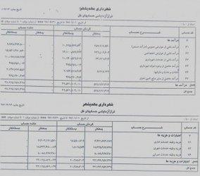 در راستای شفافیت انجام شد؛ عملکرد شش ماهه اول سال ۹۷ واحد مالی شهرداری مهدیشهر